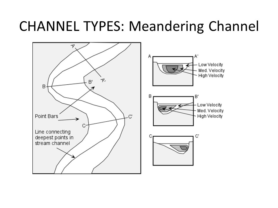 CHANNEL TYPES: Meandering Channel