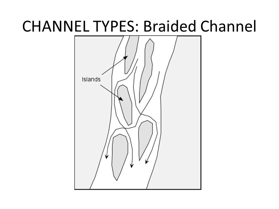 CHANNEL TYPES: Braided Channel