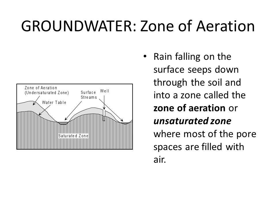 GROUNDWATER: Zone of Aeration