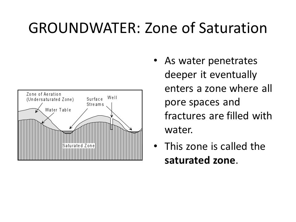 GROUNDWATER: Zone of Saturation