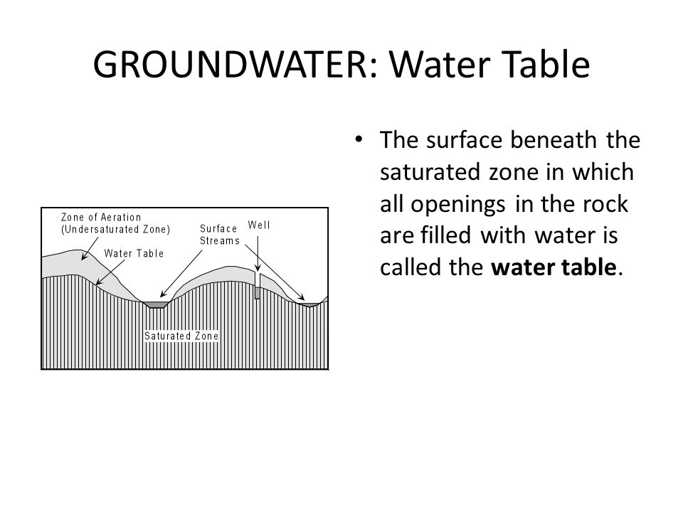 GROUNDWATER: Water Table