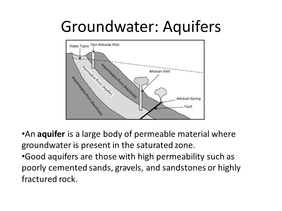 Groundwater: Aquifers