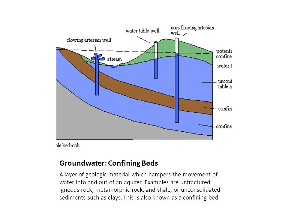 Groundwater: Confining Beds
