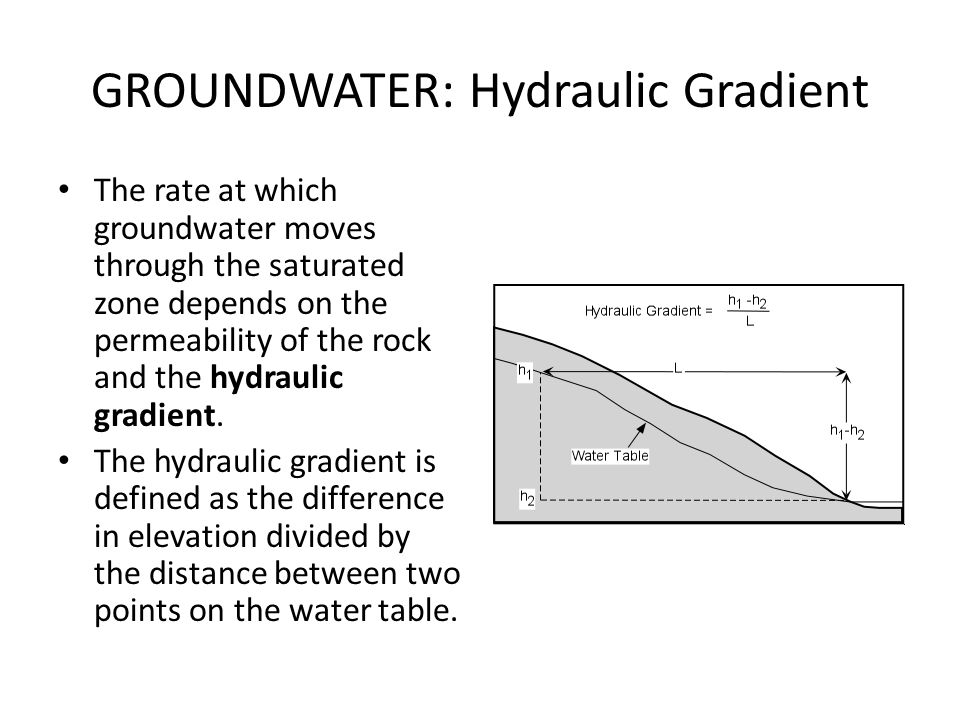 GROUNDWATER: Hydraulic Gradient