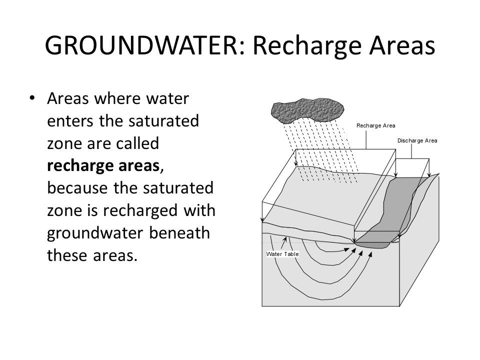 GROUNDWATER: Recharge Areas