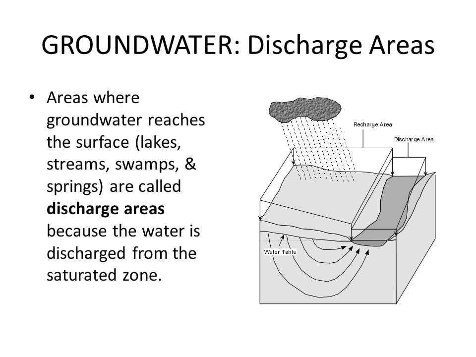 GROUNDWATER: Discharge Areas