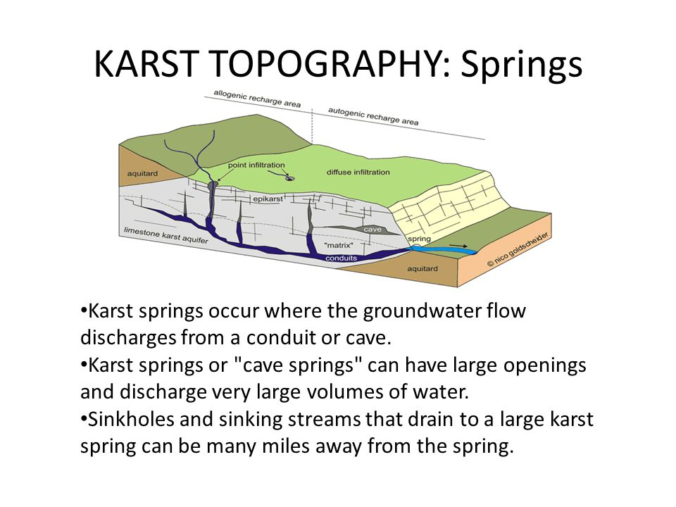 KARST TOPOGRAPHY: Springs
