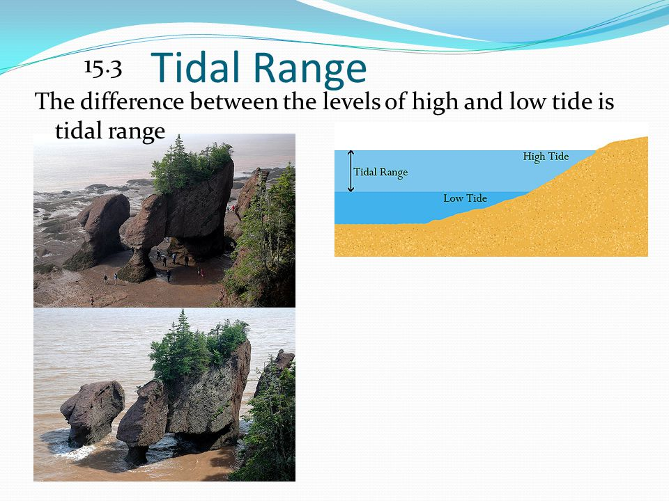 15.3 Tidal Range The difference between the levels of high and low tide is tidal range
