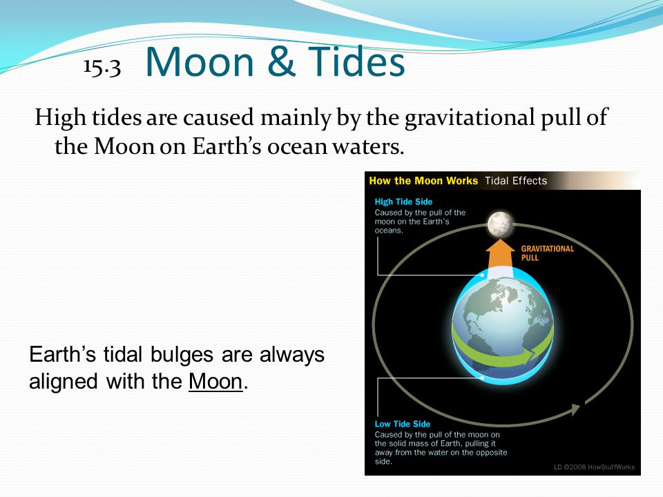 Moon & Tides 15.3. High tides are caused mainly by the gravitational pull of the Moon on Earth's ocean waters.