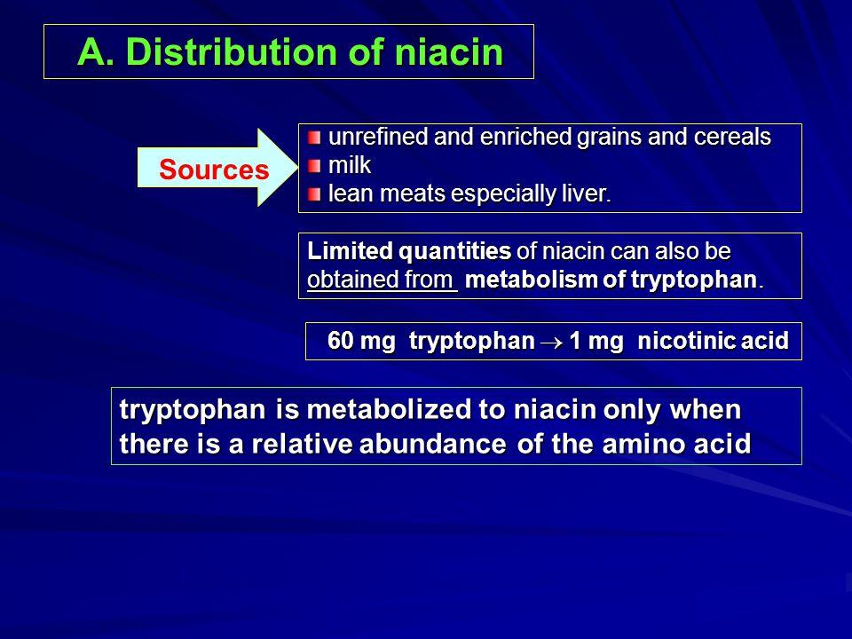 A. Distribution of niacin