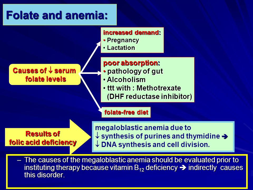 Folate and anemia: poor absorption: pathology of gut Causes of  serum