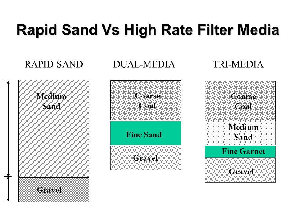 Rapid Sand Vs High Rate Filter Media
