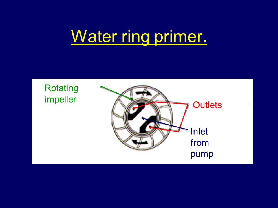 Water ring primer. Rotating impeller Outlets Inlet from pump