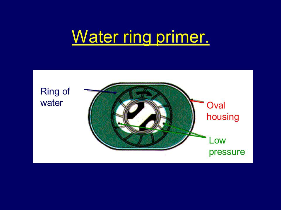 Water ring primer. Ring of water Oval housing Low pressure