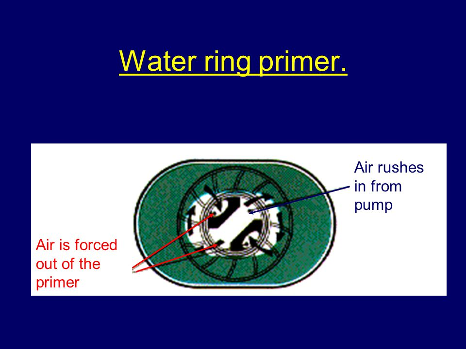 Water ring primer. Air rushes in from pump