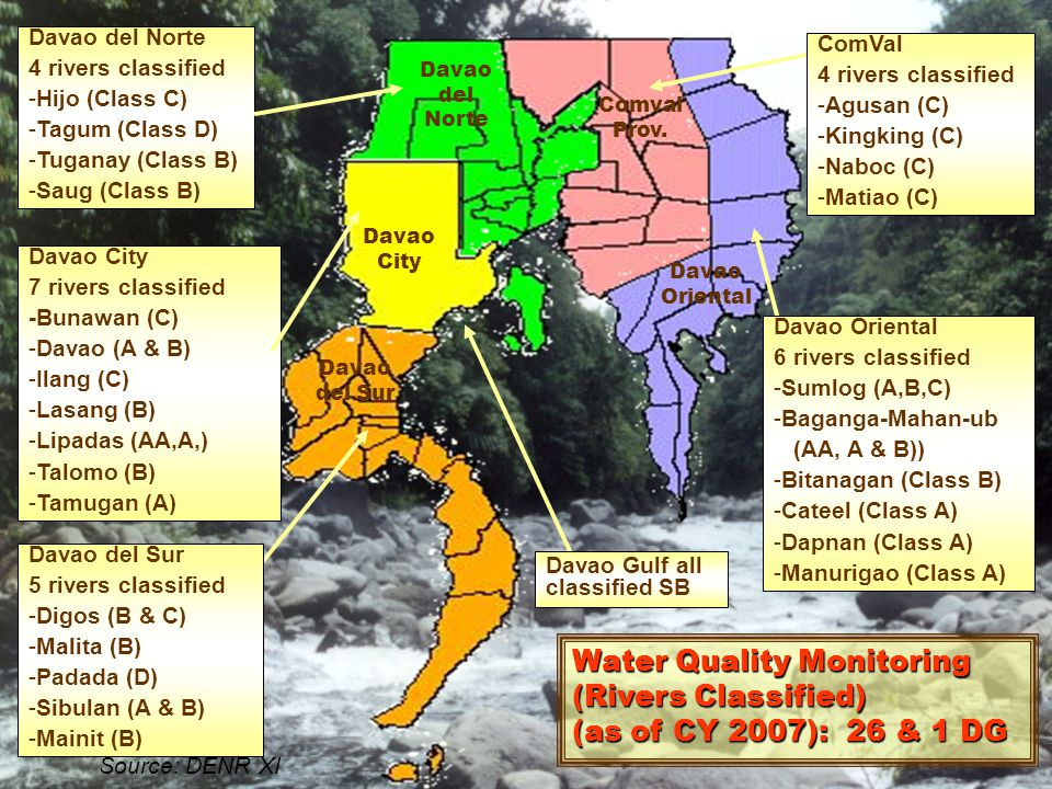 Water Quality Monitoring (Rivers Classified)