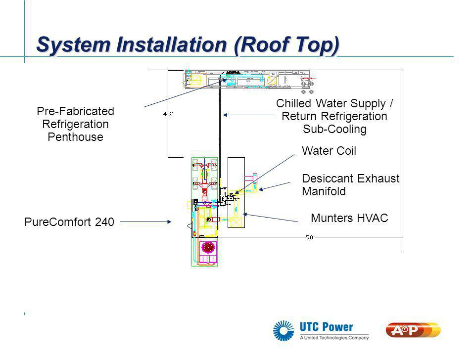 System Installation (Roof Top)