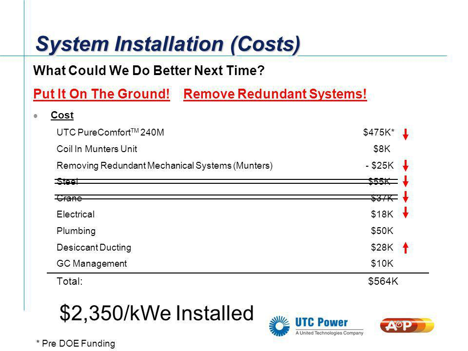 System Installation (Costs)
