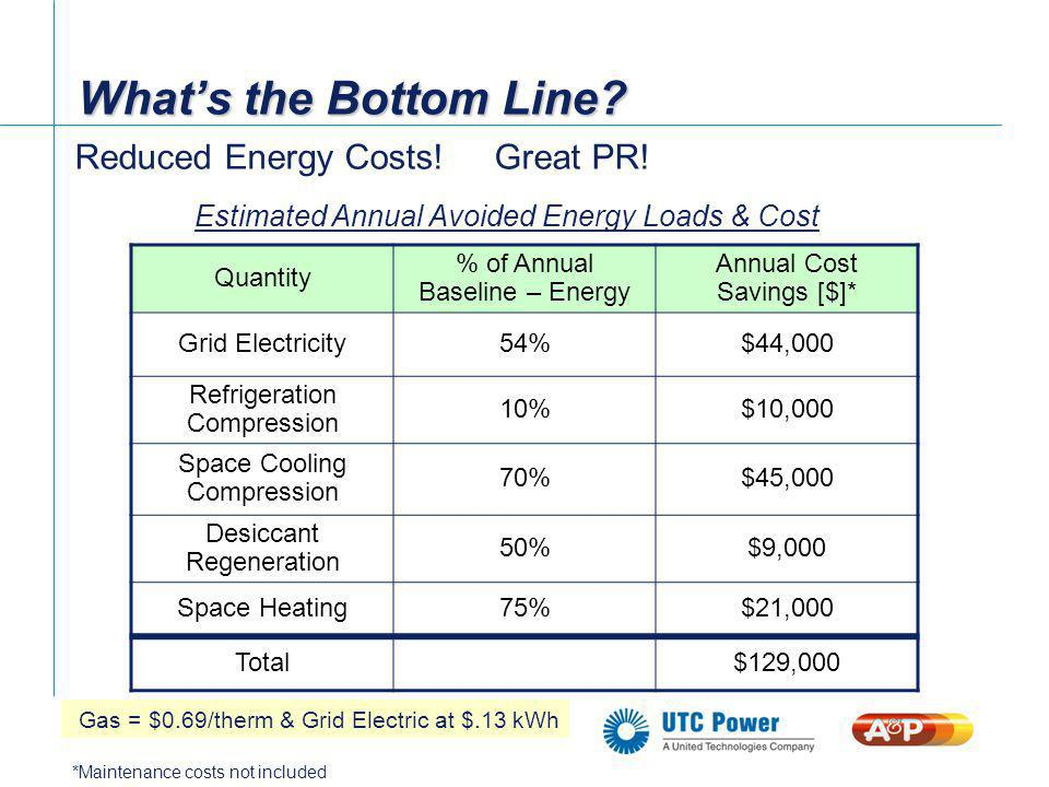 What's the Bottom Line Reduced Energy Costs! Great PR!