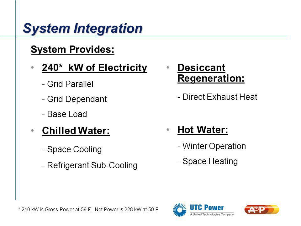 System Integration System Provides: 240* kW of Electricity