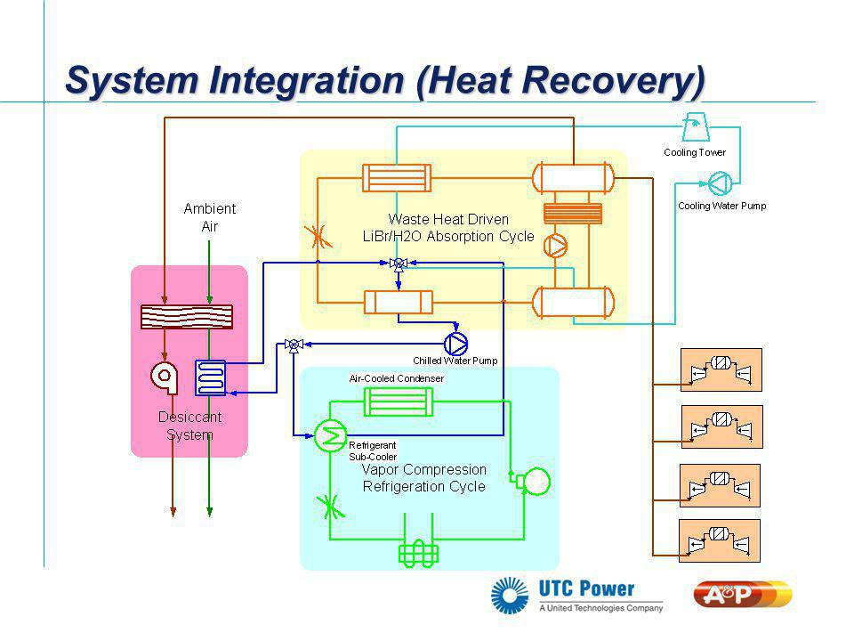 System Integration (Heat Recovery)