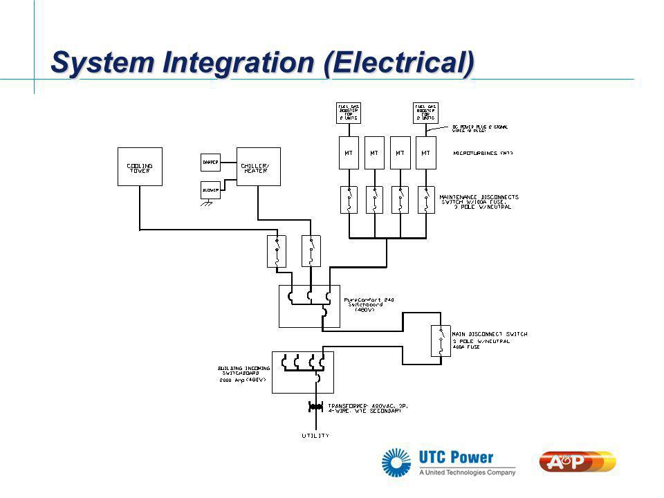 System Integration (Electrical)
