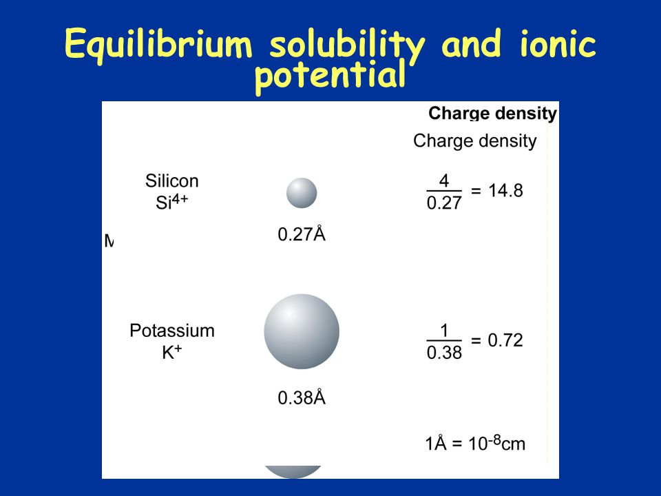 Equilibrium solubility and ionic potential