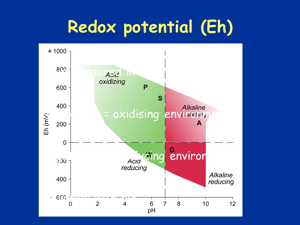 Redox potential (Eh) Eh is measured in millivolts (mV)