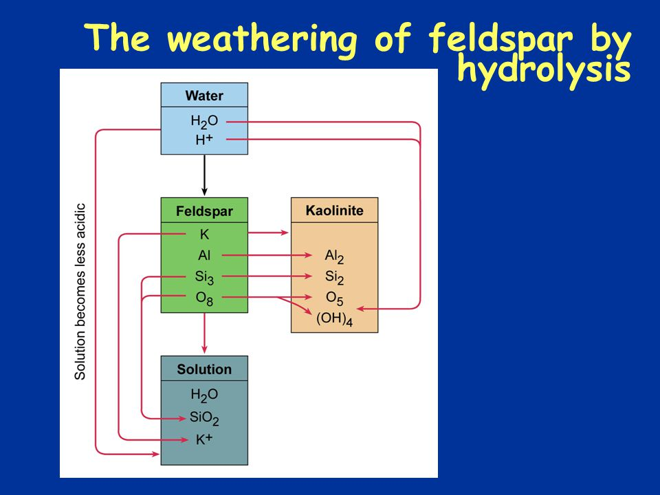 The weathering of feldspar by hydrolysis