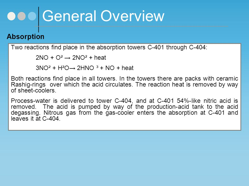 General Overview Absorption