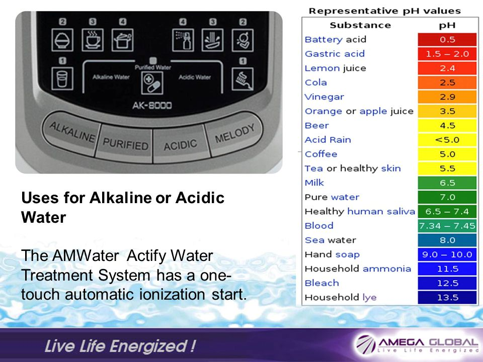 Uses for Alkaline or Acidic Water