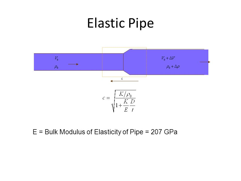 Elastic Pipe c E = Bulk Modulus of Elasticity of Pipe = 207 GPa