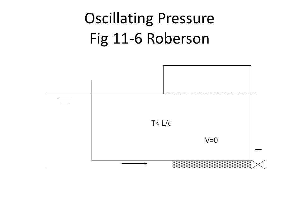 Oscillating Pressure Fig 11-6 Roberson