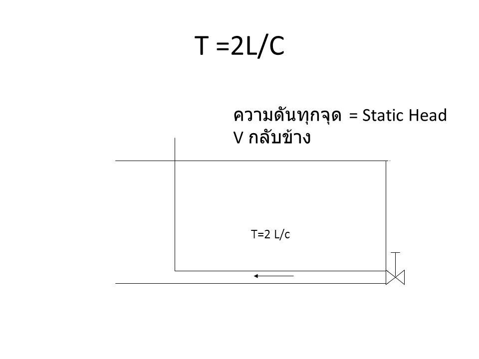 T =2L/C ความดันทุกจุด = Static Head V กลับข้าง T=2 L/c