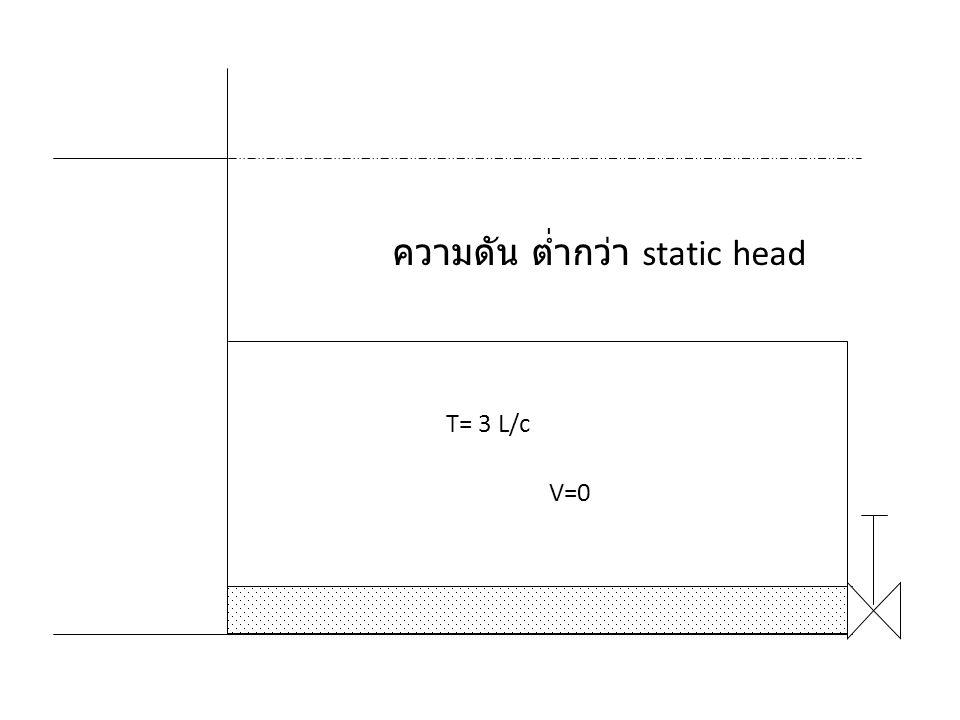 ความดัน ต่ำกว่า static head