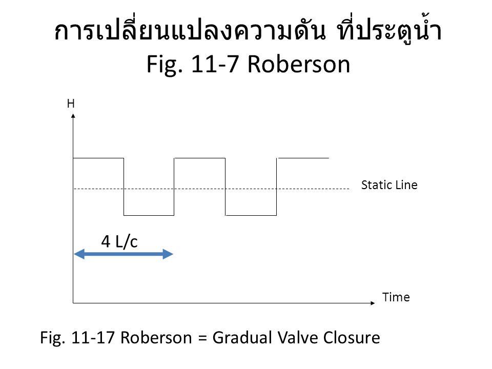 การเปลี่ยนแปลงความดัน ที่ประตูน้ำ Fig. 11-7 Roberson