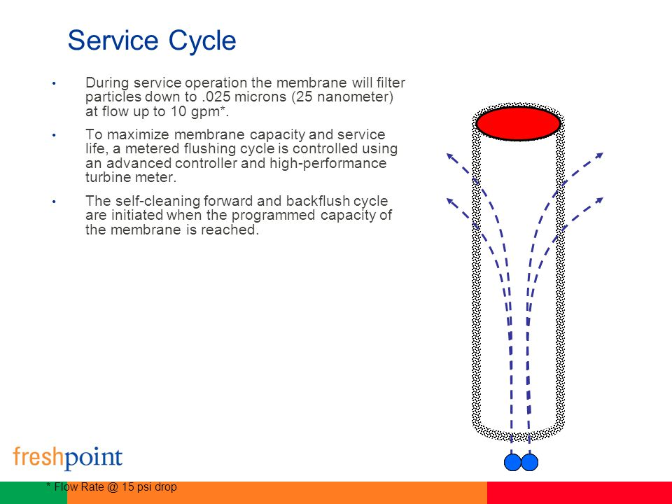 Service Cycle During service operation the membrane will filter particles down to .025 microns (25 nanometer) at flow up to 10 gpm*.