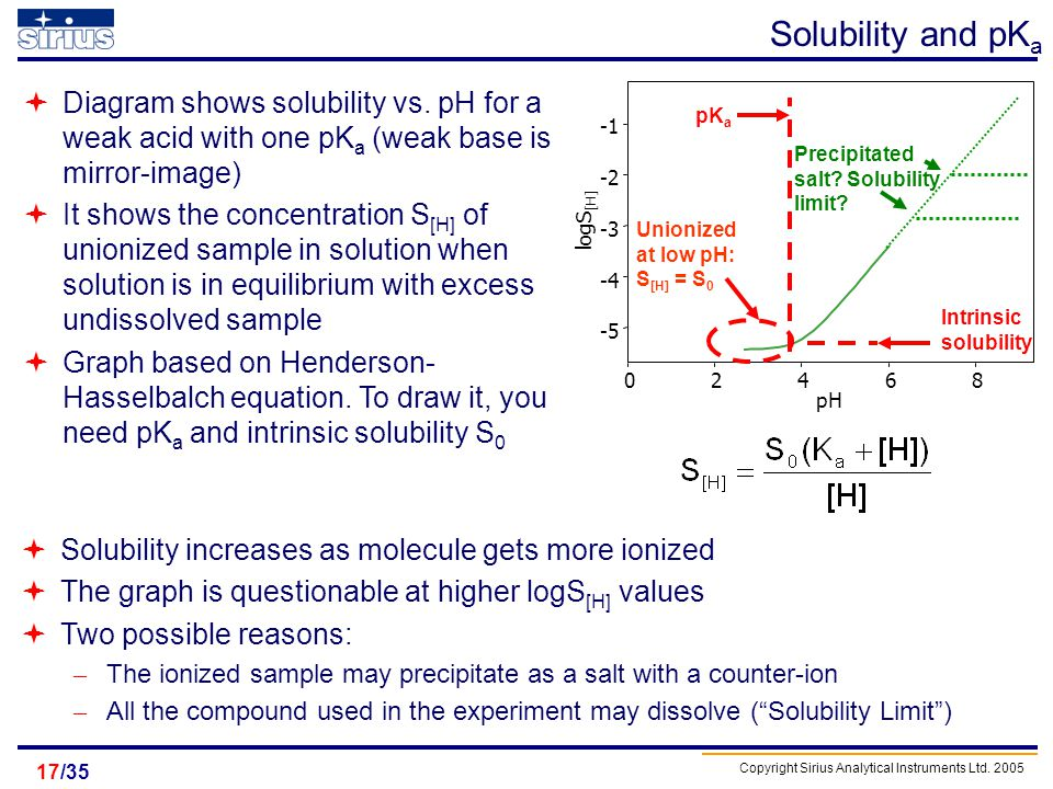 Solubility and pKa Diagram shows solubility vs. pH for a weak acid with one pKa (weak base is mirror-image)