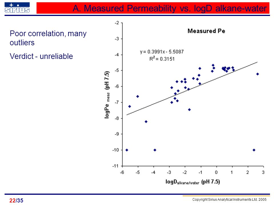 A. Measured Permeability vs. logD alkane-water