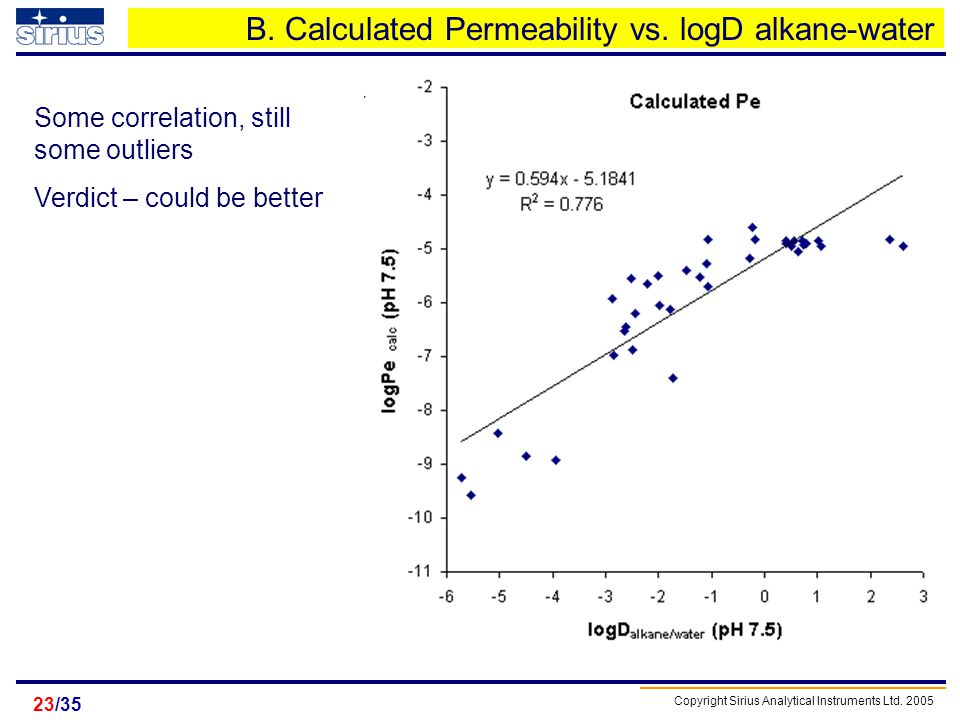 B. Calculated Permeability vs. logD alkane-water