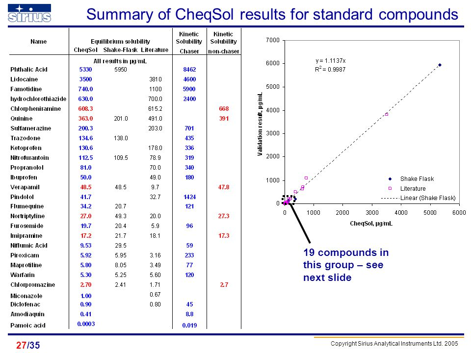 Summary of CheqSol results for standard compounds