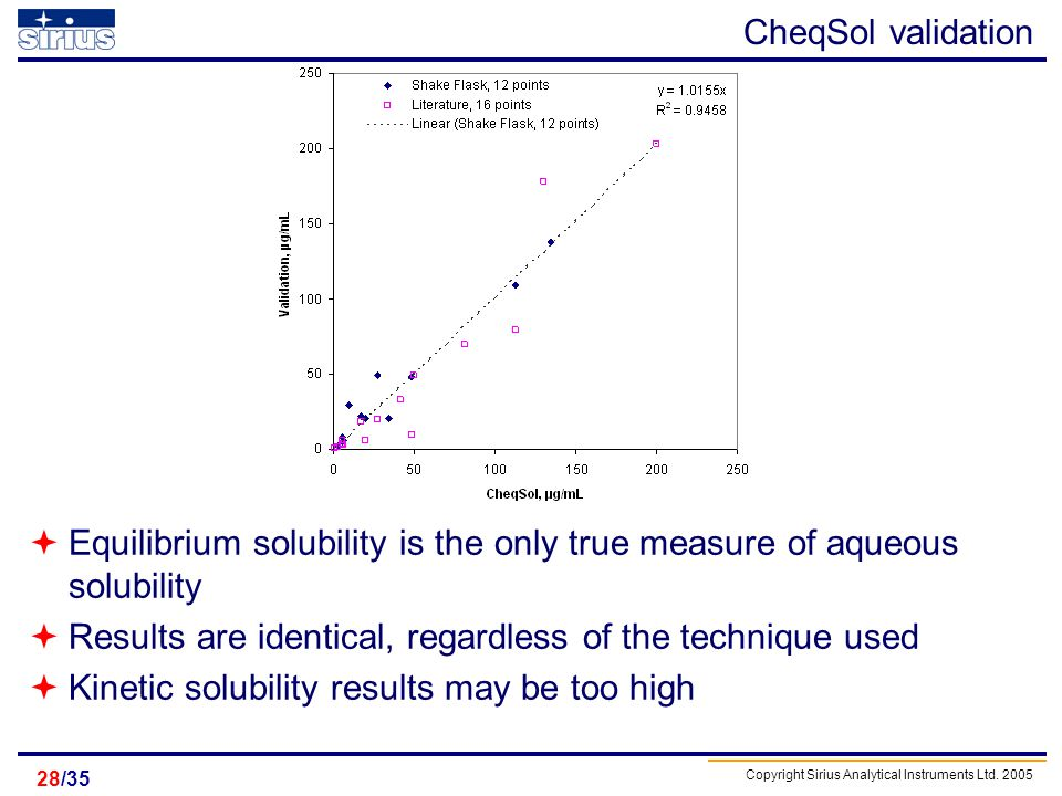 Equilibrium solubility is the only true measure of aqueous solubility