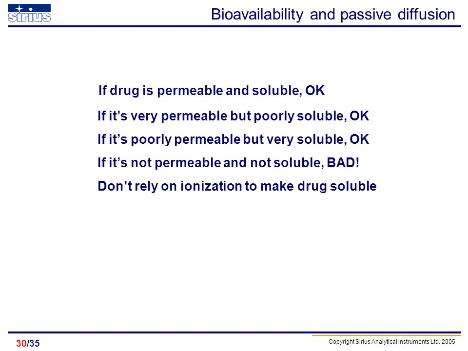 Bioavailability and passive diffusion