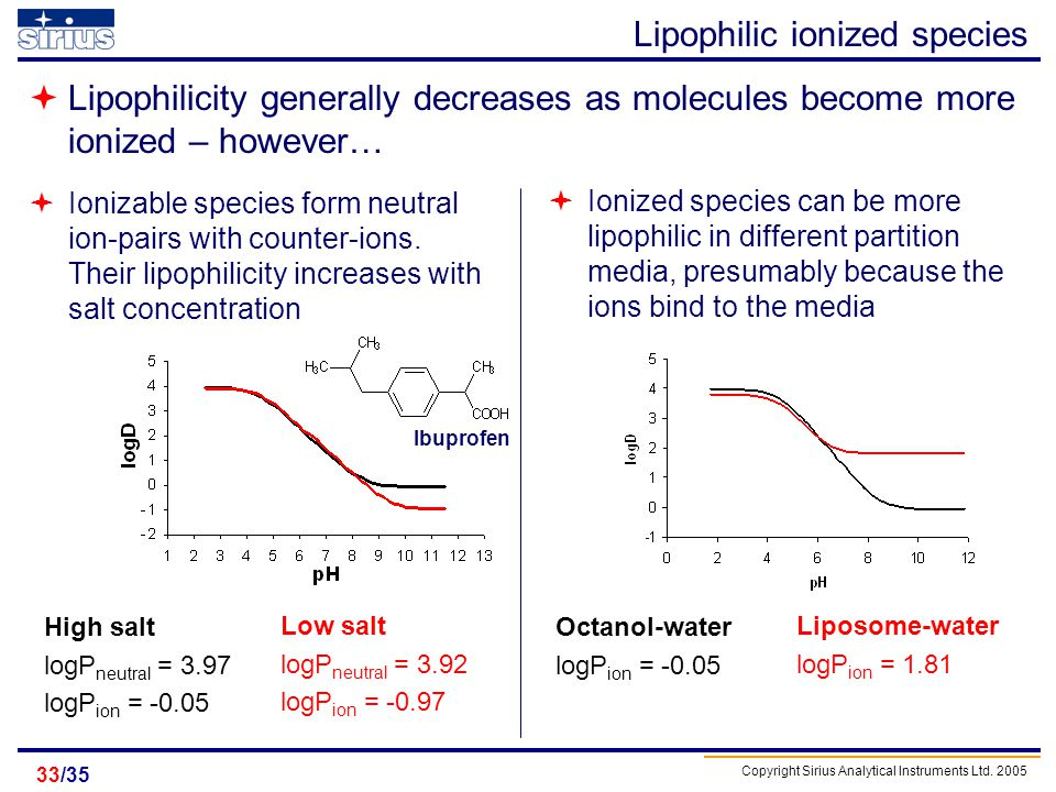 Lipophilic ionized species