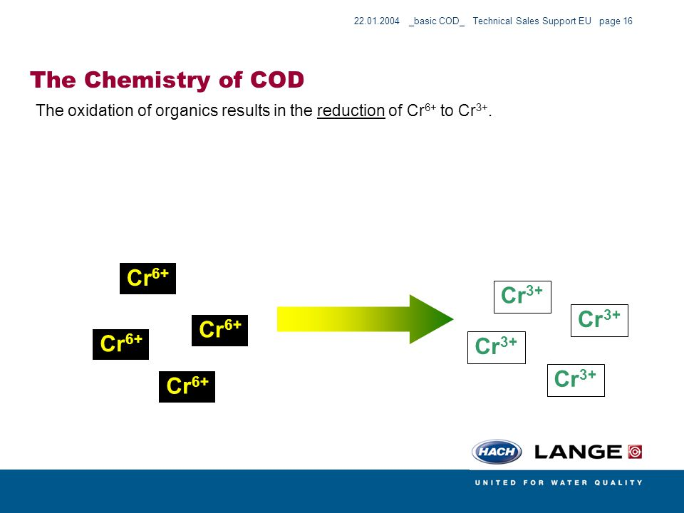 The Chemistry of COD Cr6+ Cr3+ Cr6+ Cr6+ Cr6+