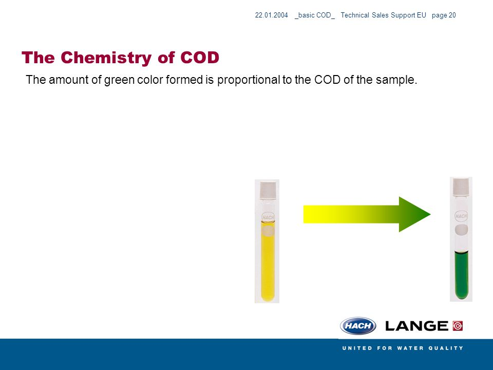 The Chemistry of COD The amount of green color formed is proportional to the COD of the sample.