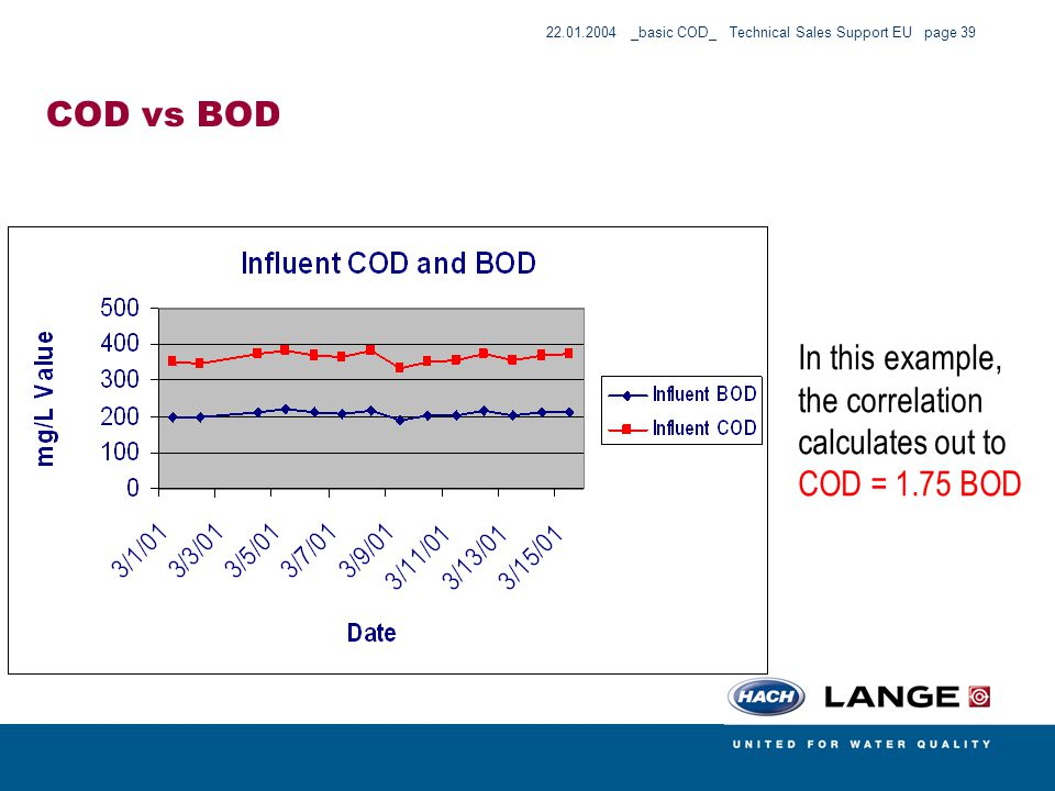 COD vs BOD In this example, the correlation calculates out to COD = 1.75 BOD