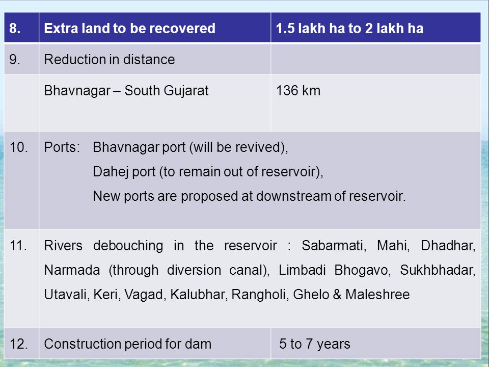 8. Extra land to be recovered. 1.5 lakh ha to 2 lakh ha. 9. Reduction in distance. Bhavnagar – South Gujarat.