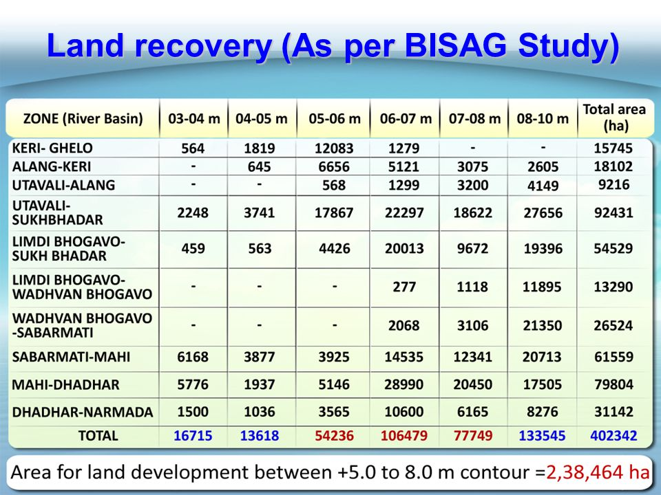 Land recovery (As per BISAG Study)