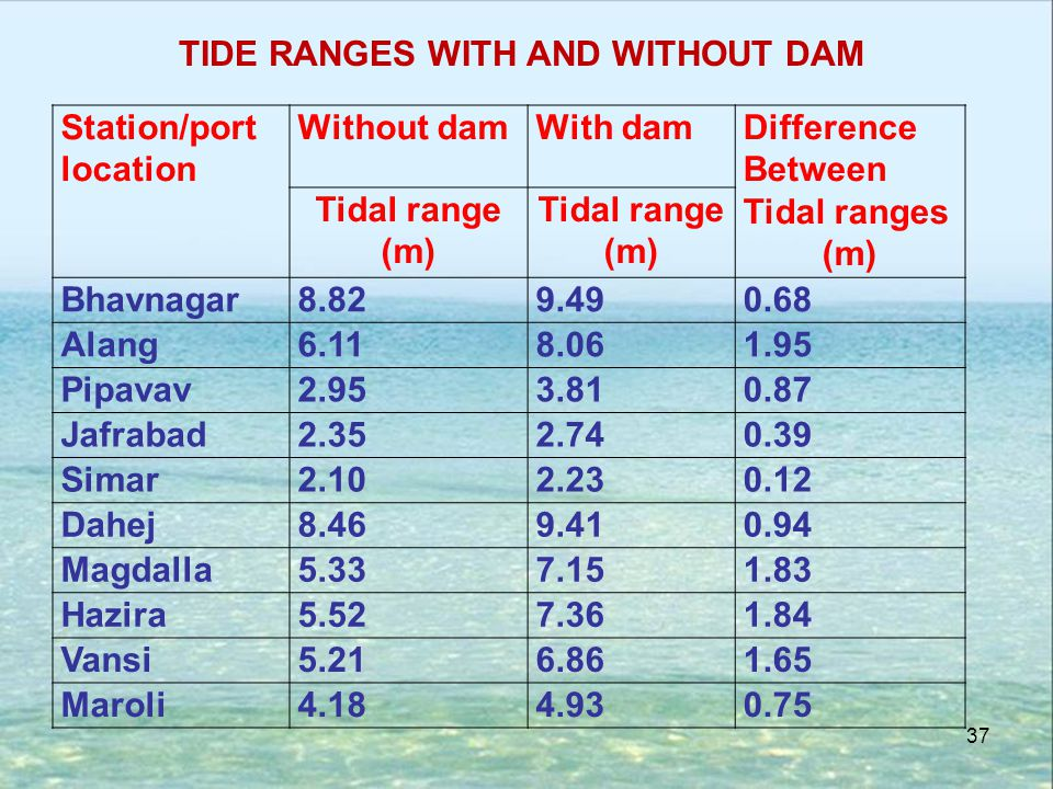 TIDE RANGES WITH AND WITHOUT DAM
